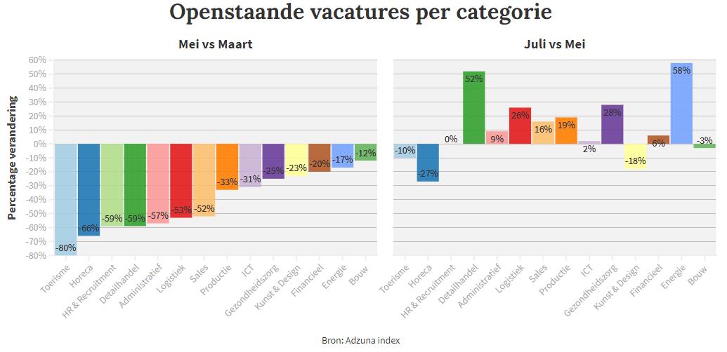 Openstaande vacatures sector Corona arbeidsmarkt