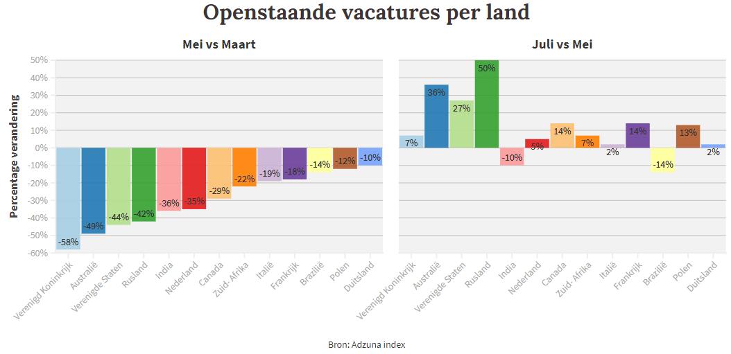 Openstaande vacatures impact Corona arbeidsmarkt globaal per land